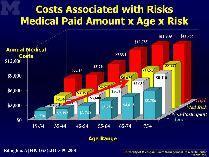 Costs Associated with Risks