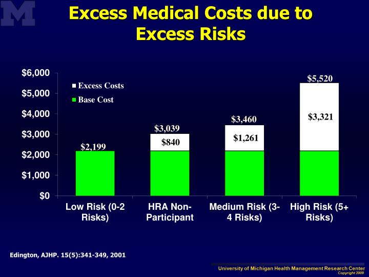 Excess Medical Costs due to Excess Risks