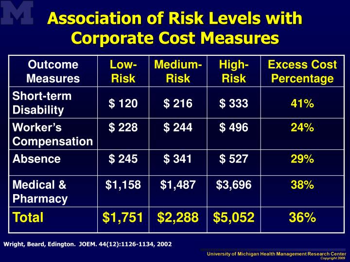 Association of Risk Levels with       Corporate Cost Measures