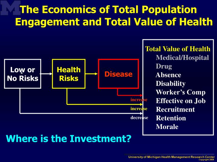 The Economics of Total Population Engagement and Total Value of Health
