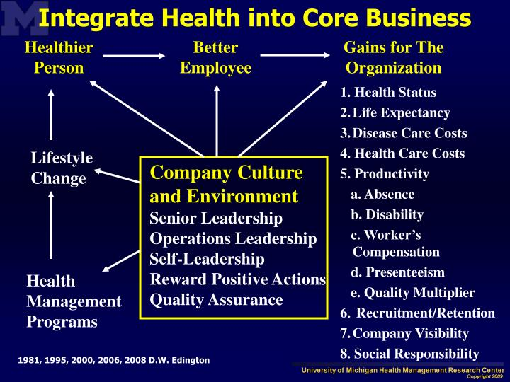 Integrate Health into Core Business