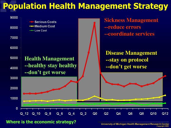 Population Health Management Strategy