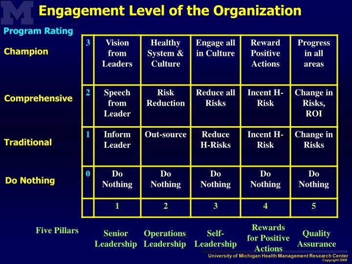 Engagement Level of the Organization