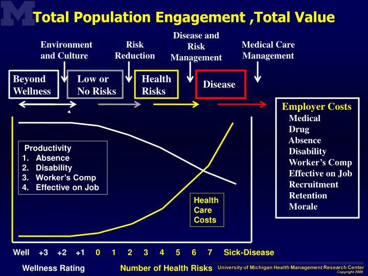 Total Population Engagement ,Total Value