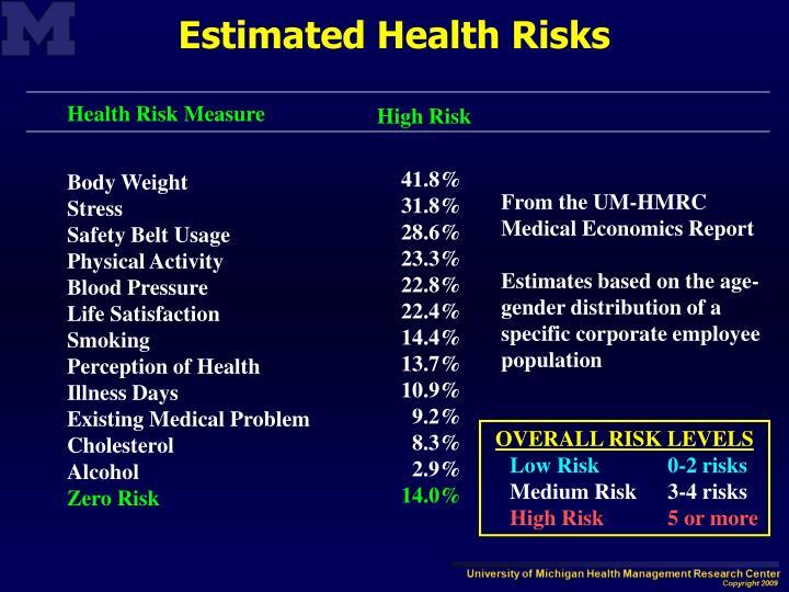 Health Risk Measure