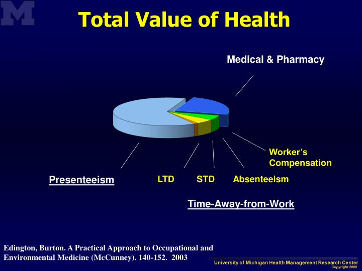 Total Value of Health