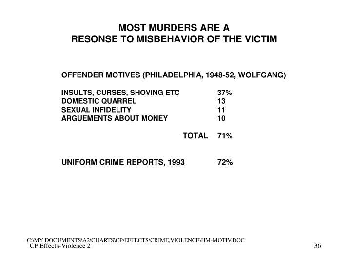 C:\MY DOCUMENTS\A2\CHARTS\CP\EFFECTS\CRIME,VIOLENCE\HM-MOTIV.DOC