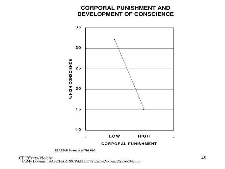 C:\My Documents\A2\CHARTS\CP\EFFECTS\Crime,Violence\SEARS-B.ppt