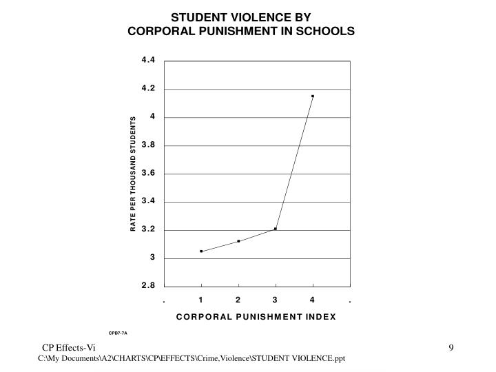 C:\My Documents\A2\CHARTS\CP\EFFECTS\Crime,Violence\STUDENT VIOLENCE.ppt