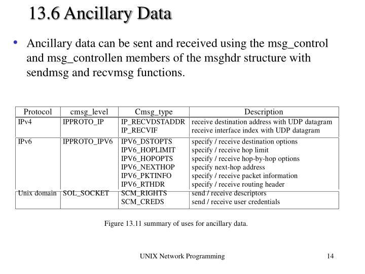 13.6 Ancillary Data