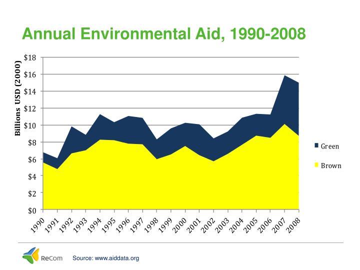 Annual Environmental Aid, 1990-2008