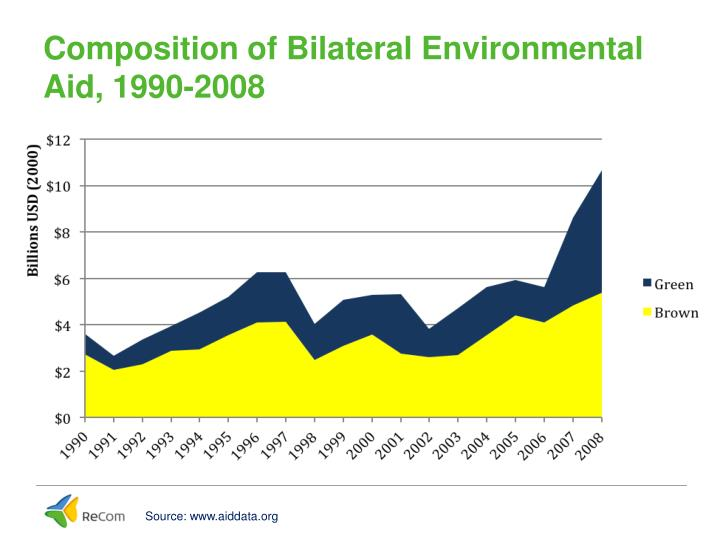 Composition of Bilateral Environmental Aid, 1990-2008