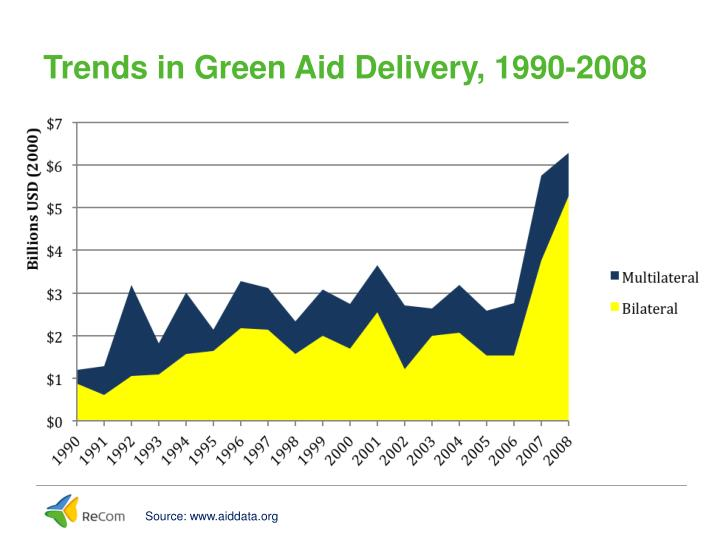Trends in Green Aid Delivery, 1990-2008