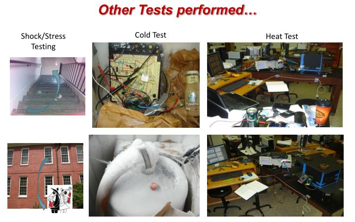 Other Tests performed…