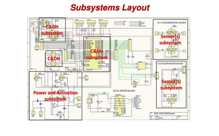Subsystems Layout