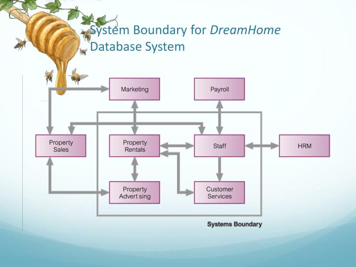 System Boundary for