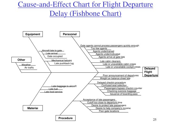 Cause-and-Effect Chart for Flight Departure Delay (Fishbone Chart)