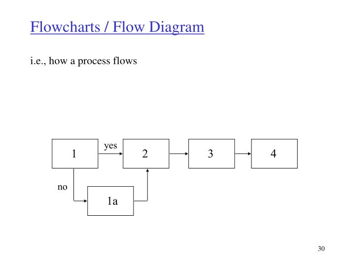 Flowcharts / Flow Diagram