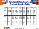 relational data analysis student results table