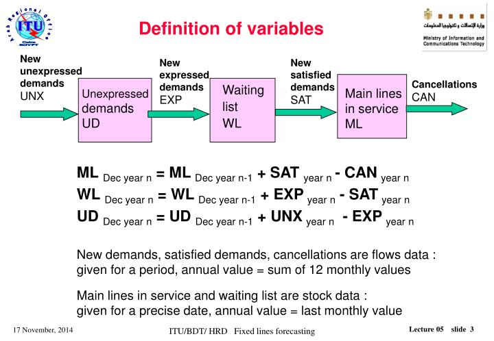 Definition of variables