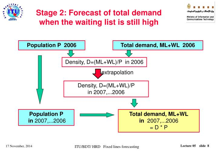 Stage 2: Forecast of total demand