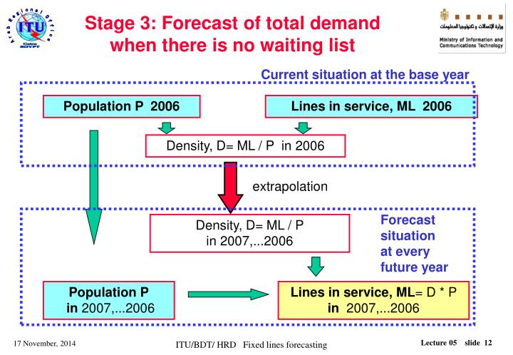 Stage 3: Forecast of total demand