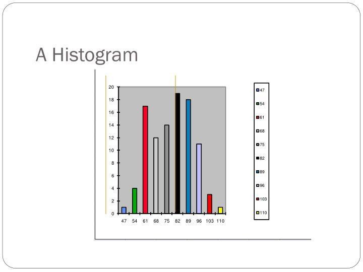 A Histogram