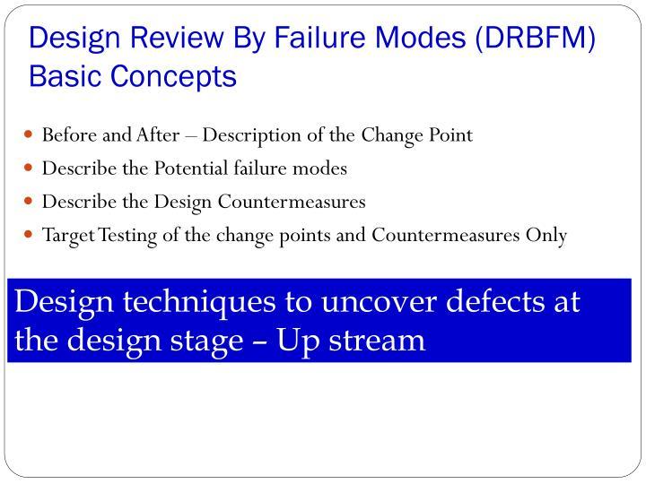Design Review By Failure Modes (DRBFM)