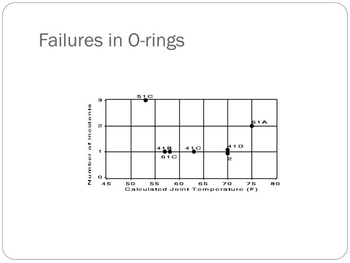 Failures in O-rings