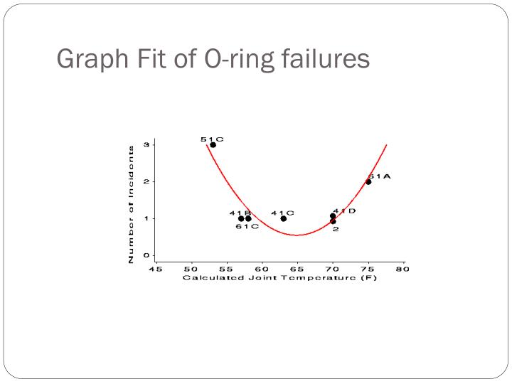 Graph Fit of O-ring failures