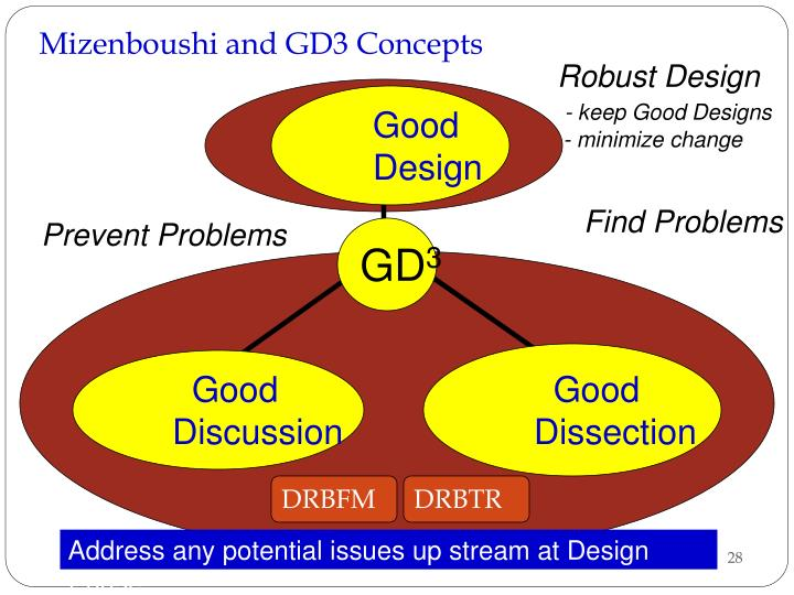 Mizenboushi and GD3 Concepts