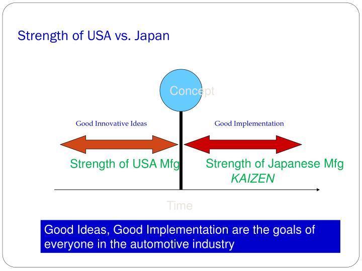 Strength of USA vs. Japan