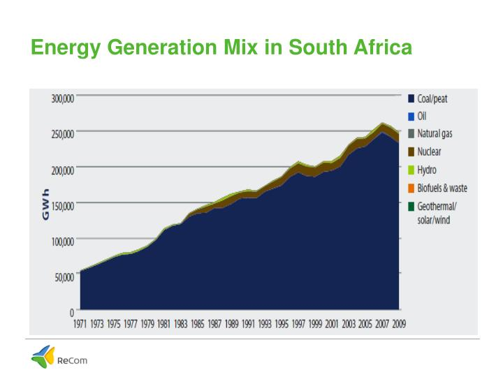 Energy Generation Mix in South Africa