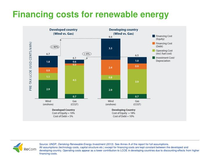 Financing costs for renewable energy