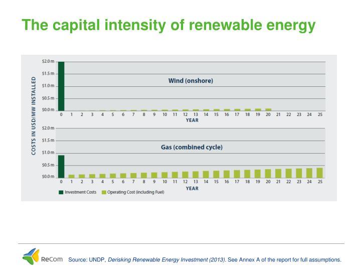 The capital intensity of renewable energy