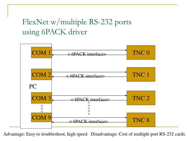 FlexNet w/multiple RS-232 ports