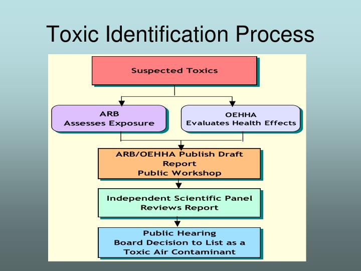 Toxic identification process