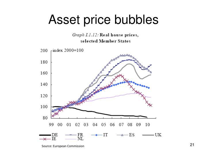 Asset price bubbles