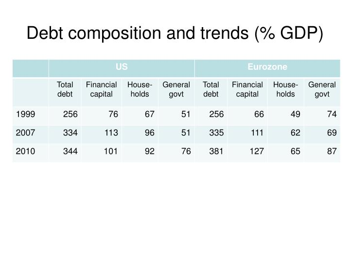 Debt composition and trends (% GDP)