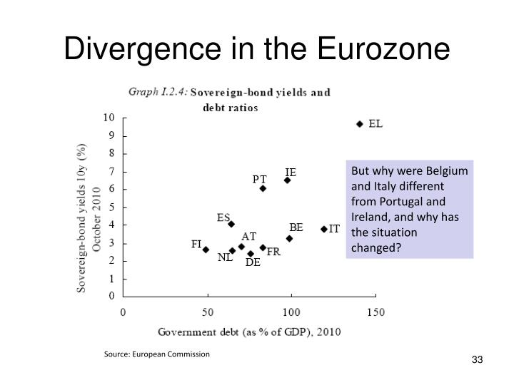 Divergence in the