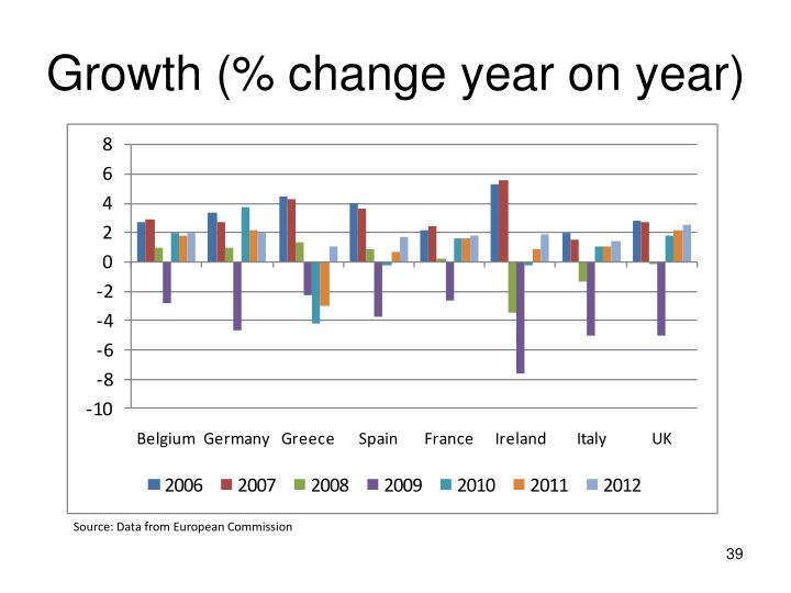 Growth (% change year on year)