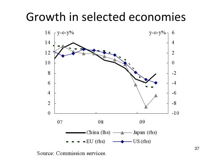 Growth in selected economies