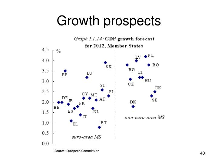 Growth prospects