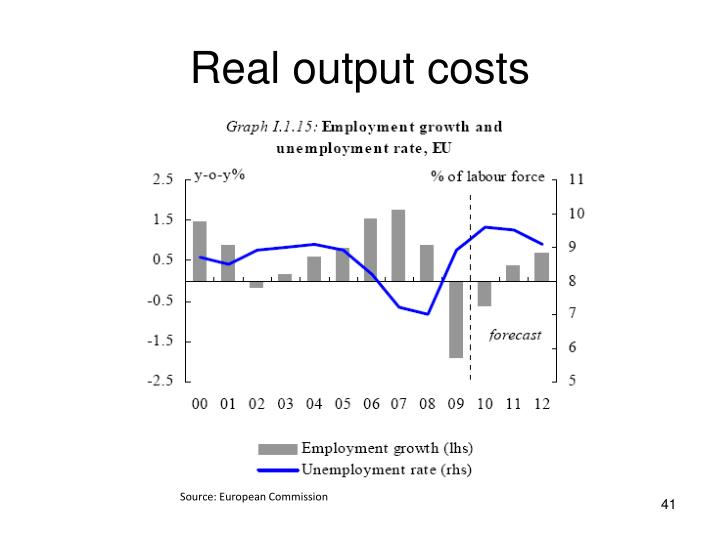 Real output costs