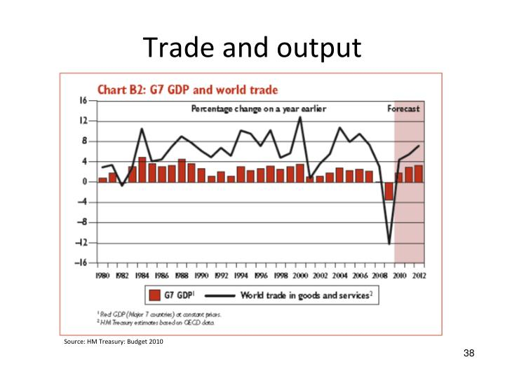 Trade and output