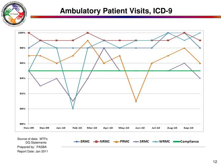 Ambulatory Patient Visits, ICD-9