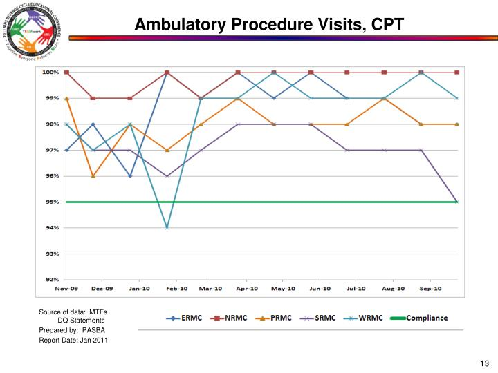 Ambulatory Procedure Visits, CPT