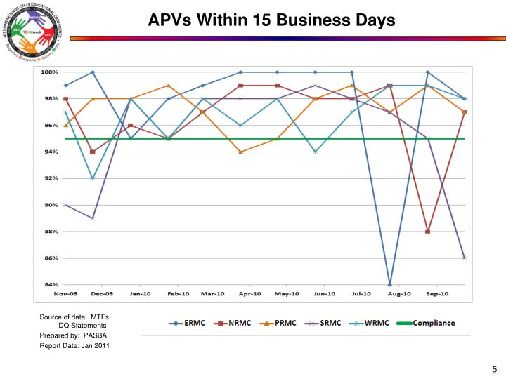APVs Within 15 Business Days