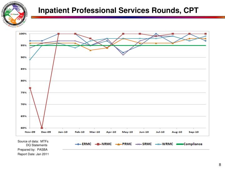 Inpatient Professional Services Rounds, CPT