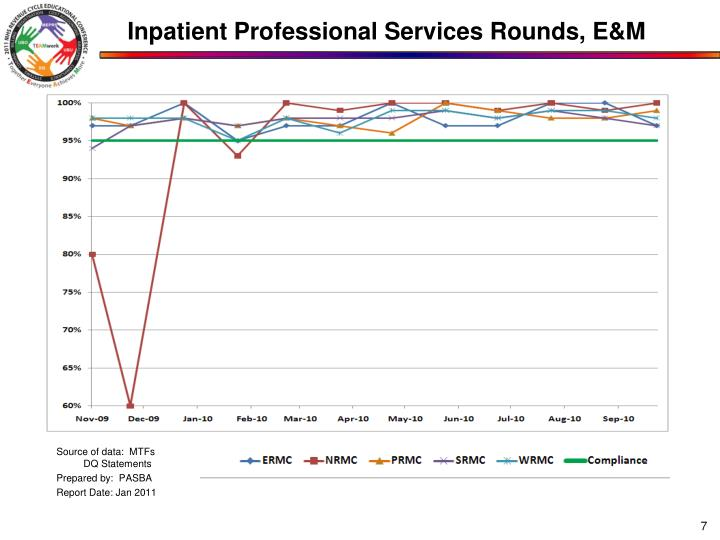 Inpatient Professional Services Rounds, E&M